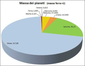 massa_pianeti
