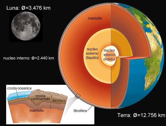 Scoperto Il Cuore Nascosto Della Terra Articoli