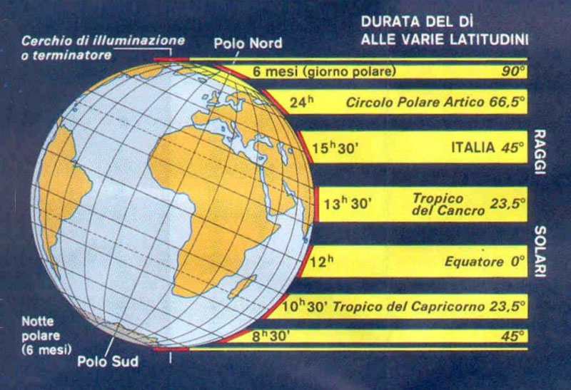 Quando il sole si ferma nel cielo articoli geografia for Case del seminterrato di luce del giorno
