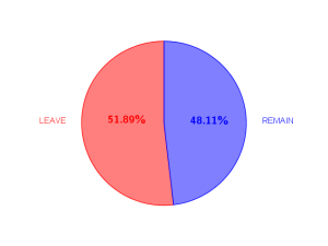brexit-leave-remain-percentuale