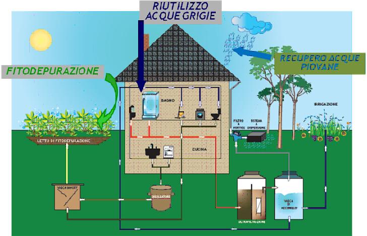 Acque reflue una risorsa da non sprecare articoli for Schema scarico acque reflue domestiche